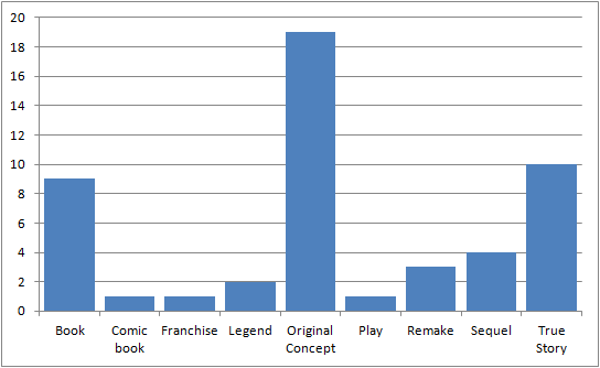 Bar chart showing movie source